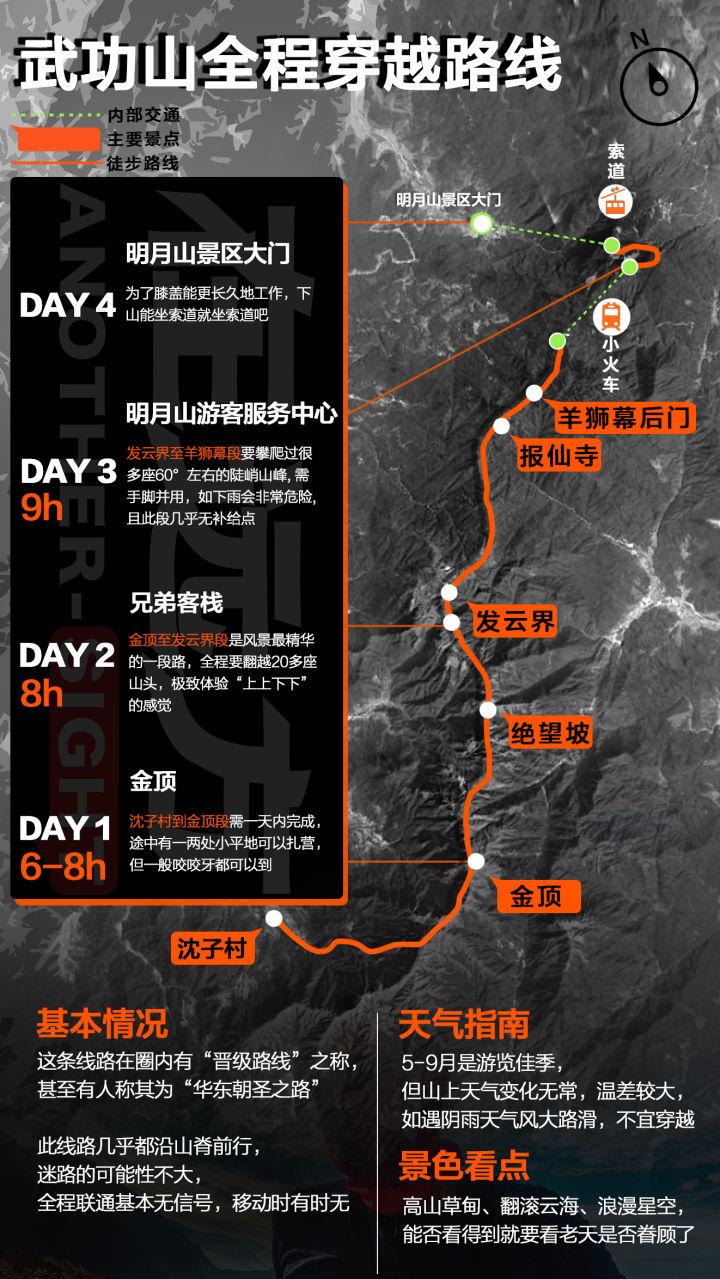 武功山穿越全程线路图